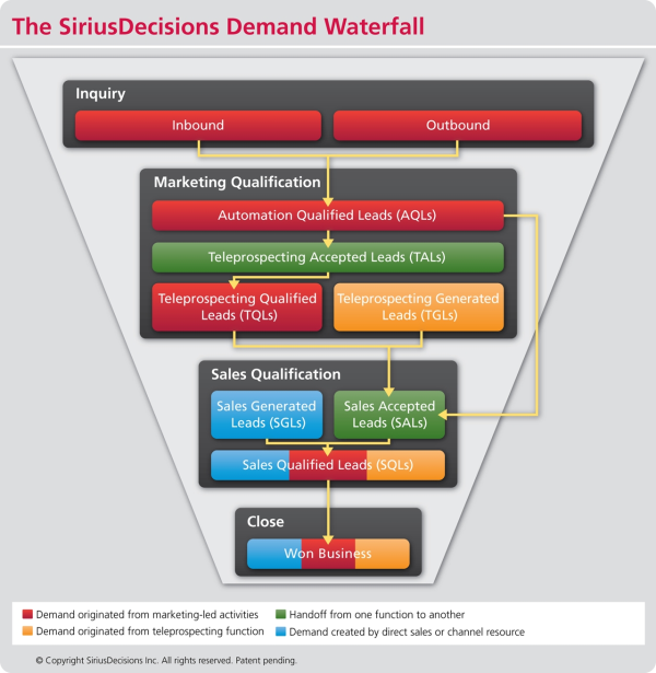 SiriusDecisions Demand Generation Funnel