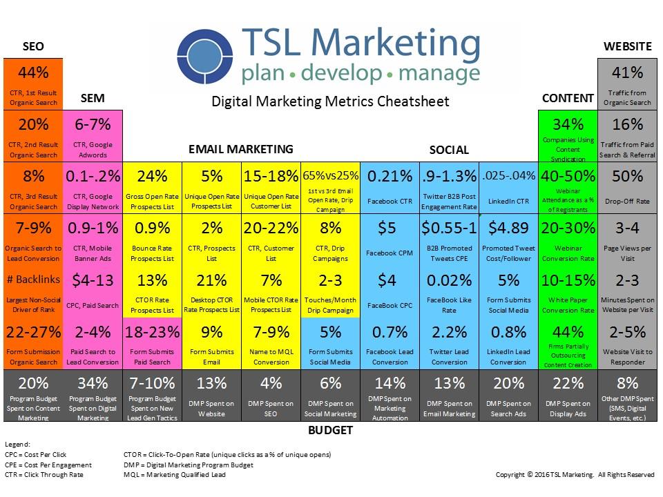 TSL_Marketing_2016_Digital_Marketing_Metrics_Cheatsheet.jpg