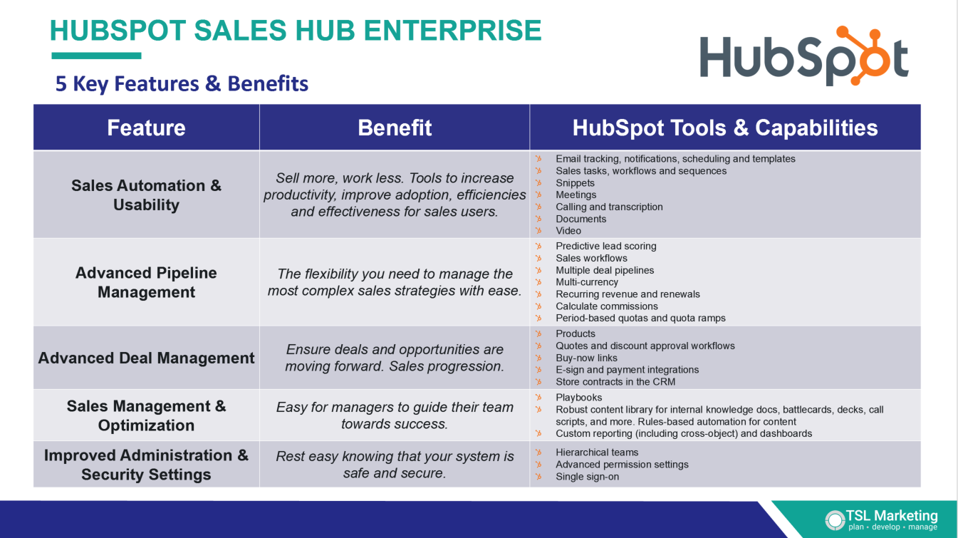 HubSpot Sales Hub Enterprise 5 Key Features and Benefits