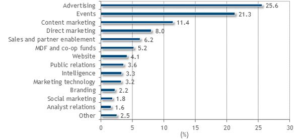 IDC Tech Marketing Benchmark Survey 2017