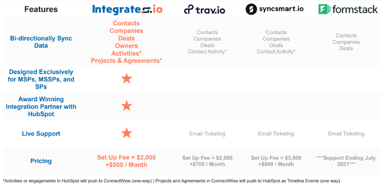 Integrates Comparison Chart