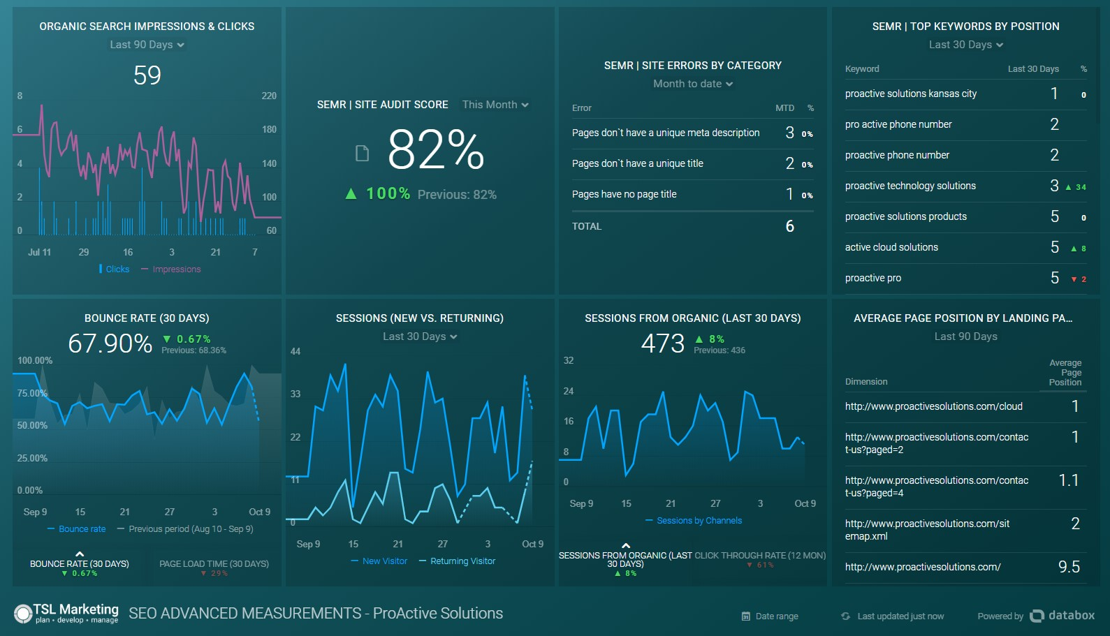 SEO Databox Advanced Template