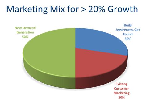 marketing-mix-growth-plan