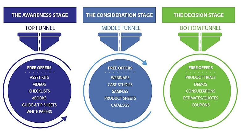 Flowchart-of-funnel-stages-and-examples.jpg