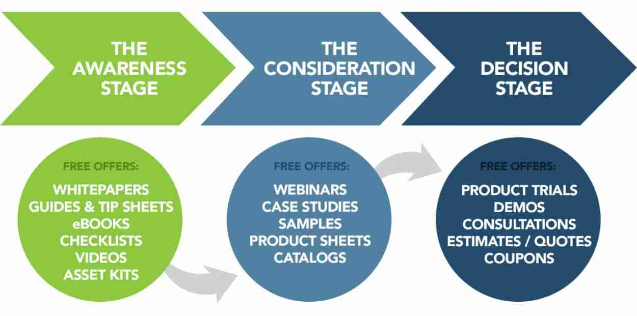 types of content at each consideration stage: awareness - whitepapers, guides, tip sheets, ebooks, checklists, videos, asset kits. Formal Consideration - webinars, case studies, samples, product sheets, catalogs. The Decision Stage: Product demos, consultations, estimates/quotes, coupons