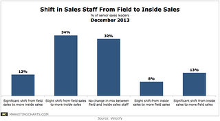 Velocify-Shift-in-Sales-Staff-From-Field-to-Inside-Sales-Dec2013.png