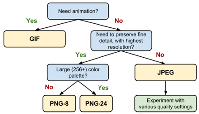 Choosing the Right Image File Type Tree