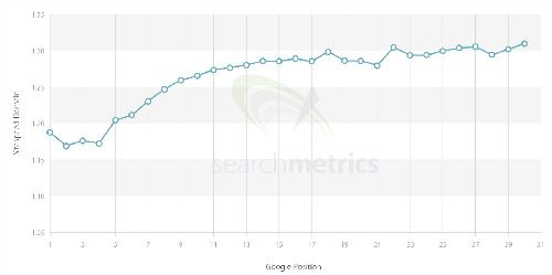 Site Speed Ranking Factors by Searchmetrics